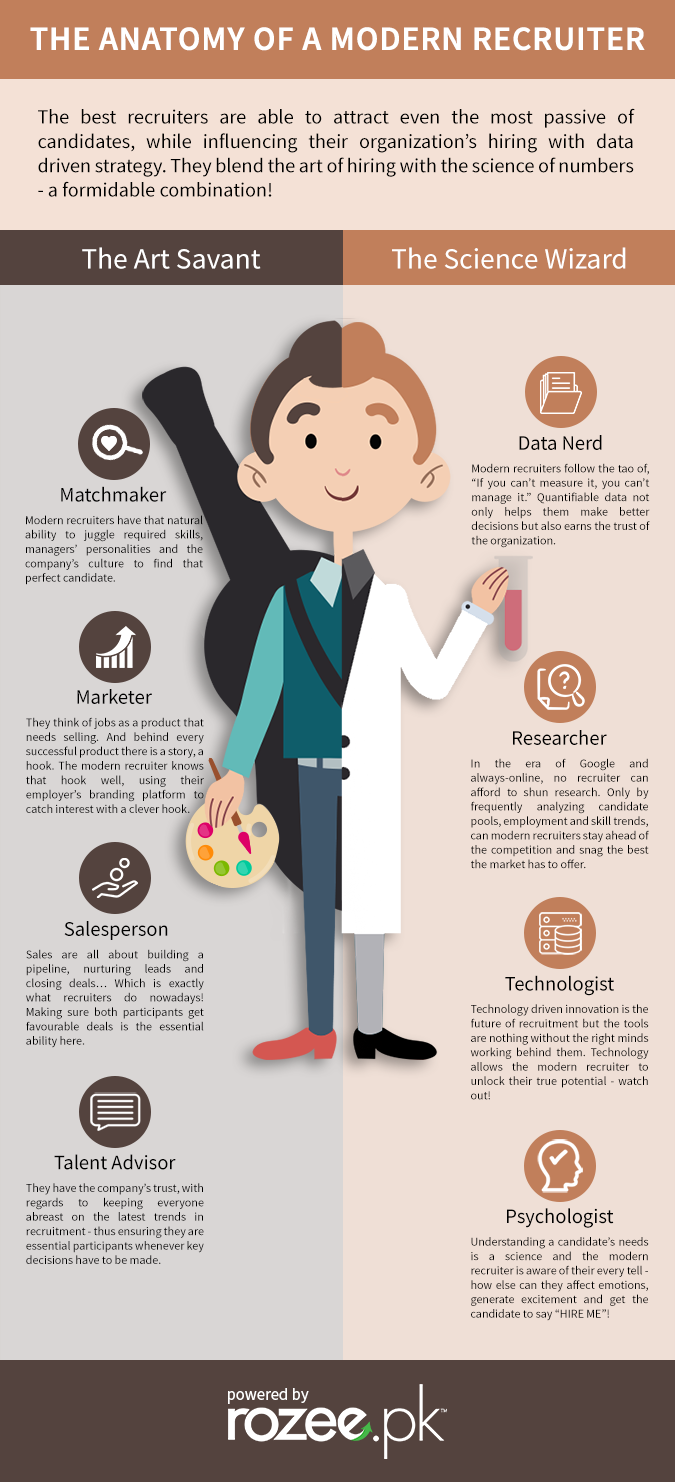 The Anatomy of a Modern Recruiter - An Infographic - The Rozee Blog